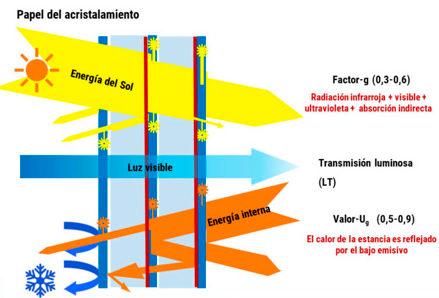 B2 Cerramientos eficiencia-energetica-componentes-carpinterias-2-e1589612017142